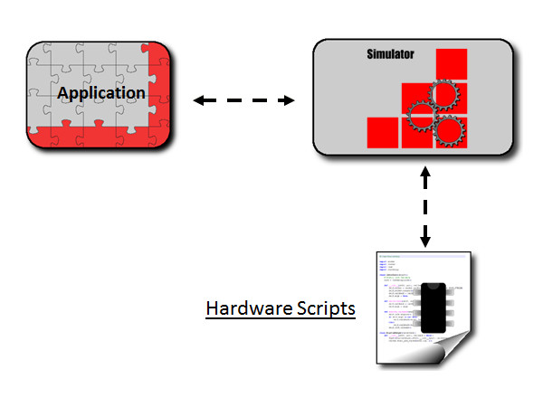 Hardware Simulation Scripts