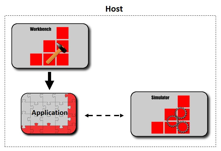 SiL Environment in redBlocks Workbench