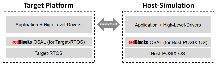 Diagram: Application layer on top of OSAL